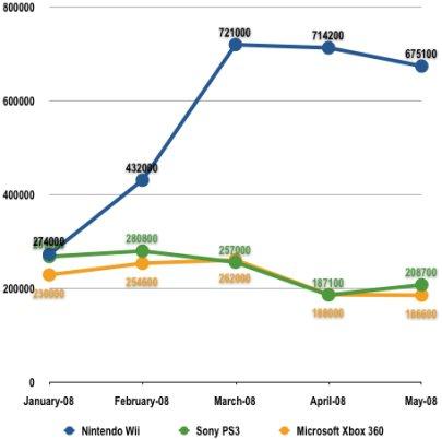 Y-Achse Verkaufszahlen Absolut, X-Achse Zeitraum